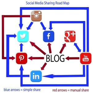 SocialShareNetworking v3