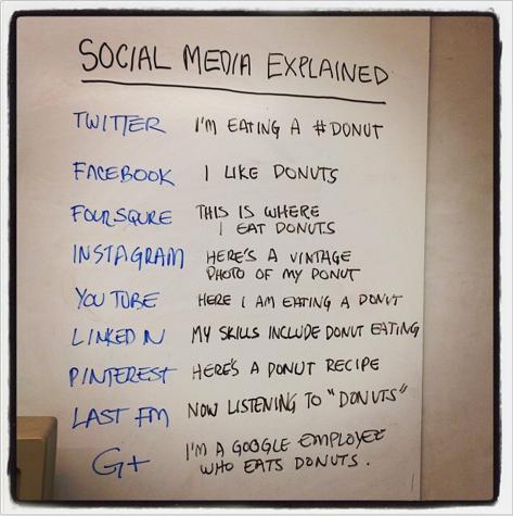 Social explained