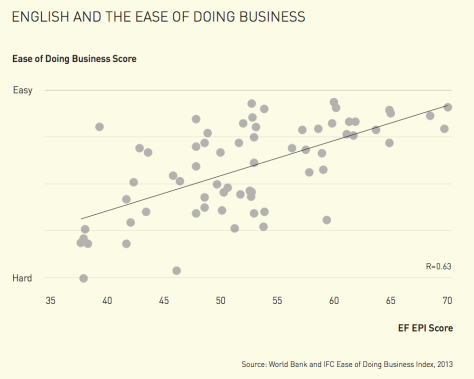 English and the Ease of Doing Business